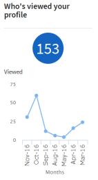 profile-views